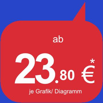 Preis - Startpreis - Grafikerstellung