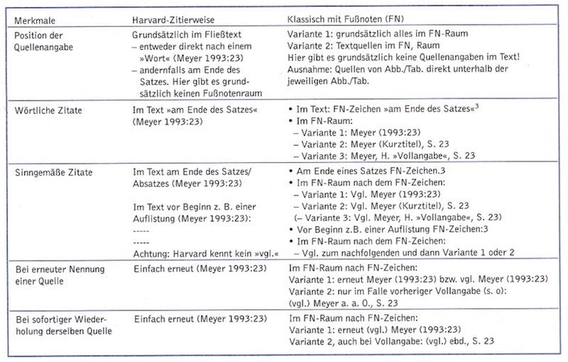 """Harvard System und """"klassische"""" deutsche Zitierweise im Text"""